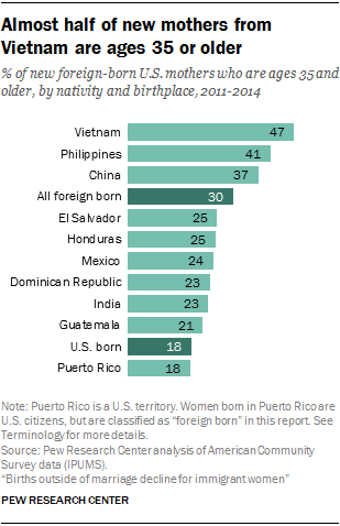 Almost half of new mothers from Vietnam are ages 35 or older