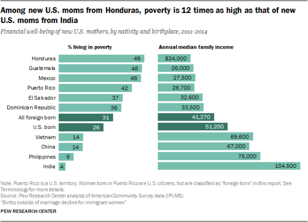 Among new U.S. moms from Honduras, poverty is 12 times as high as that of new U.S. moms from India
