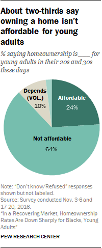 About two-thirds say owning a home isn't affordable for young adults