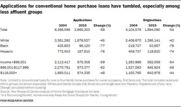 Applications for conventional home purchase loans have tumbled, especially among less affluent groups
