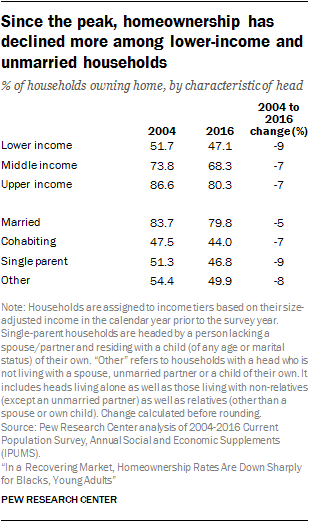 Since the peak, homeownership has declined more among lower-income and unmarried households