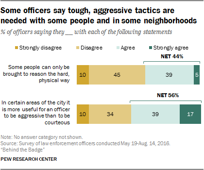 Some officers say tough, aggressive tactics are needed with some people in some neighborhoods