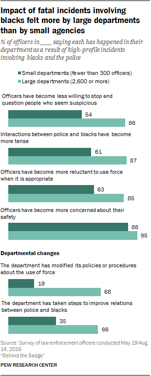 Impact of fatal incidents involving blacks felt more by large departments than by small agencies