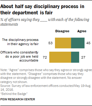 About half say disciplinary process in their department is fair