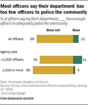Most officers say their department has too few officers to police the community