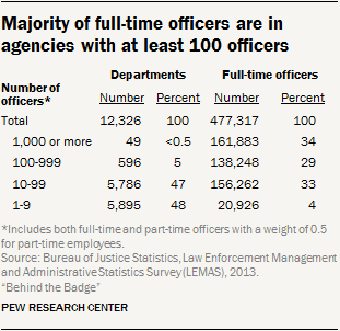 Majority of full-time officers are in agencies with at least 100 officers