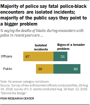 Majority of police say fatal police-black encounters are isolated incidents; majority of the public says they point to a bigger problem