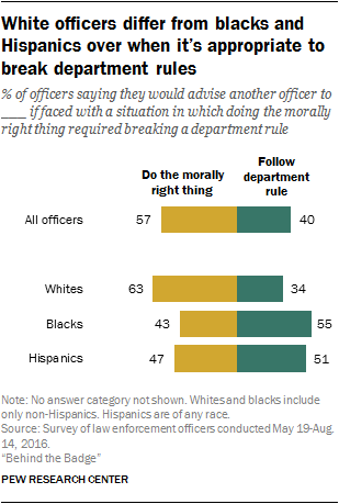 White officers differ from blacks and Hispanics over when it's appropriate to break department rules