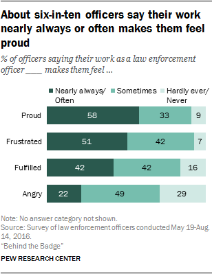 About six-in-ten officers say their work nearly always or often makes them feel proud