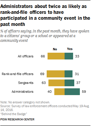 Administrators about twice as likely as rank-and-file officers to have participated in a community event in the past month