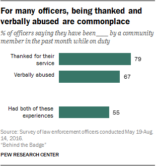 For many officers, being thanked and verbally abused are commonplace