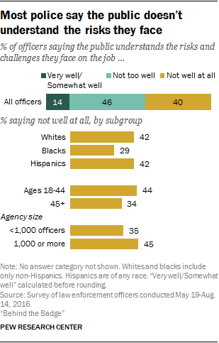 Most police say the public doesn't understand the risks they face