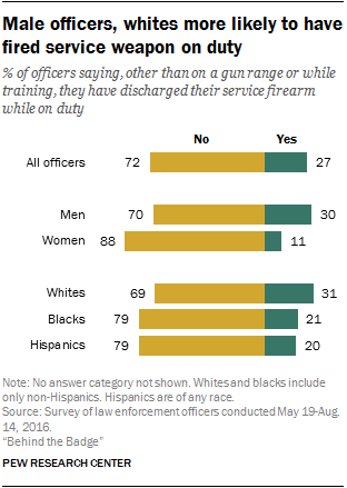 Male officers, whites more likely to have fired service weapon on duty