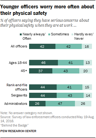 Younger officers worry more often about their physical safety