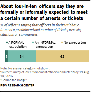 About four-in-ten officers say they are formally or informally expected to meet a certain number of arrests or tickets
