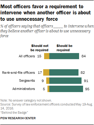 Most officers favor a requirement to intervene when another officer is about to use unnecessary force