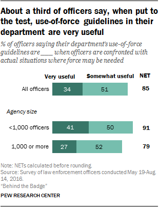 About a third of officers say, when put to the test, use-of-force guidelines in their department are very useful