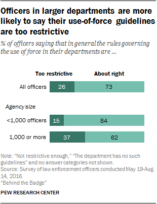 Officers in larger departments are more likely to say their use-of-force guidelines are too restrictive