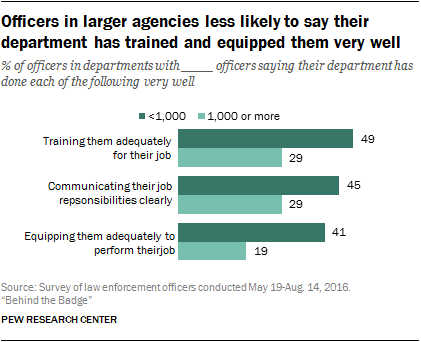 Officers in large agencies less likely to say their department has trained and equipped them very well