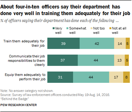 About four-in-ten officers say their department has done very well in training them adequately for their job
