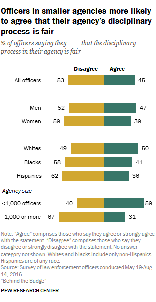 Officers in smaller agencies more likely to agree that their agency's disciplinary process is fair