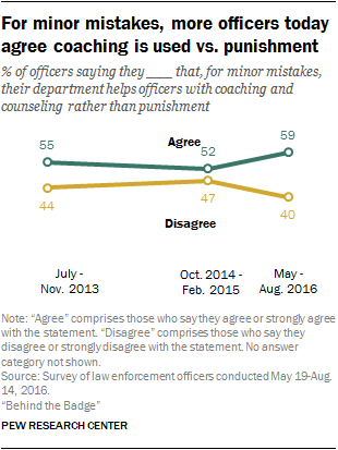 For minor mistakes, more officers today agree coaching is used vs. punishment
