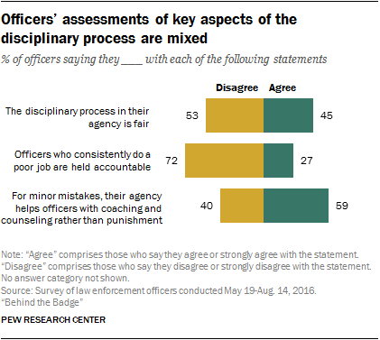 Officers' assessments of key aspects of the disciplinary process are mixed