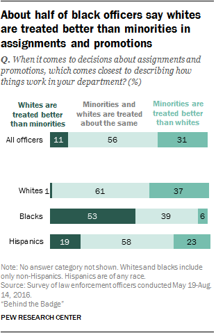 About half of black officers say whites are treated better than minorities in assignments and promotions