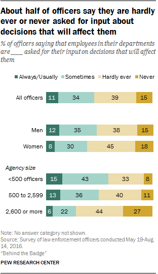 About half of officers say they are hardly ever or never asked for input about decisions that will affect them