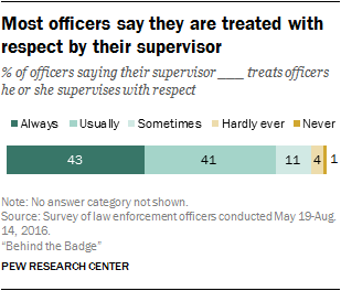 Most officers say they are treated with respect by their supervisor