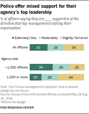 Police offer mixed support for their agency's top leadership