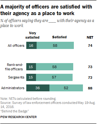 A majority of officers are satisfied with their agency as a place to work