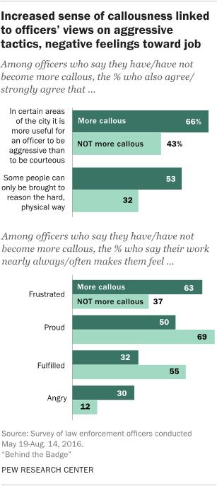 Increased sense of callousness linked to officers' views on aggressive tactics, negative feelings toward job