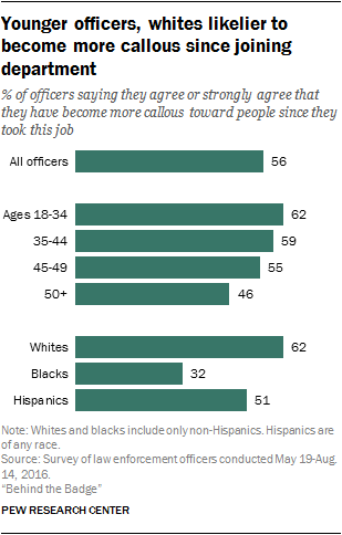Younger officers, whites likelier to become more callous since joining department