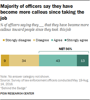 Majority of officers say they have become more callous since taking the job