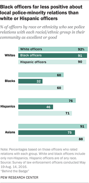 Black officers far less positive about local police-minority relations than white or Hispanic officers