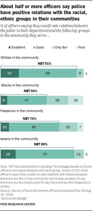 About half or more officers say police have positive relations with the racial, ethnic groups in their communities