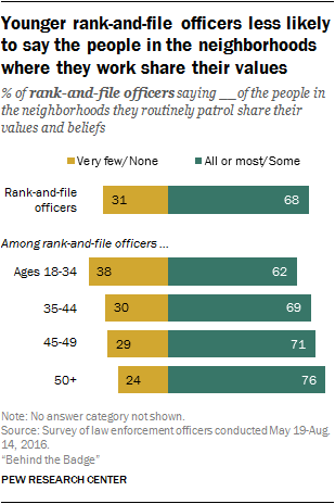 Younger rank-and-file officers less likely to say the people in the neighborhoods where they work share their values