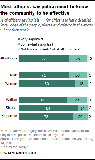 Police and the community | Pew Research Center