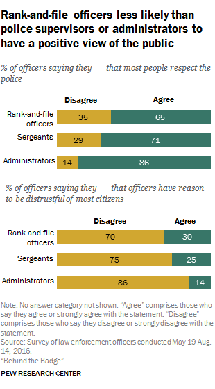 Rank-and-file officers less likely than police supervisors or administrators to have a positive view of the public