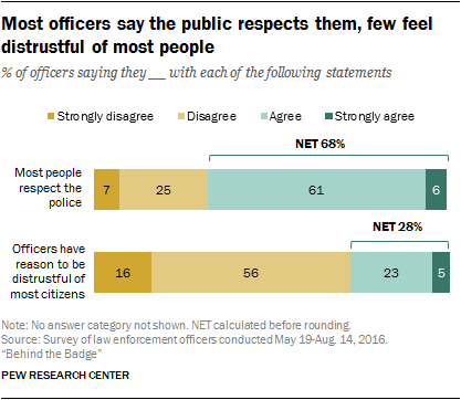 Most officers say the public respects them, few feel distrustful of most people