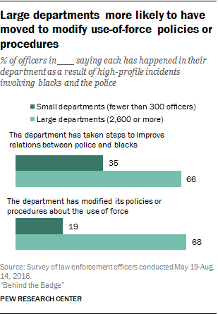 Large departments more likely to have moved to modify use-of-force policies or procedures