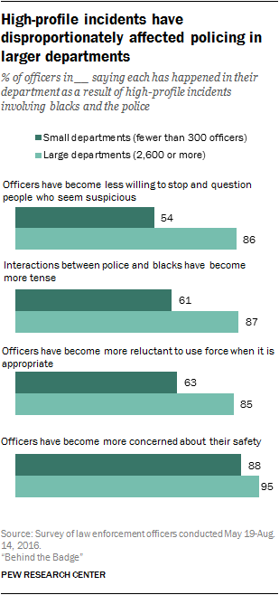High-profile incidents have disproportionately affected policing in larger departments