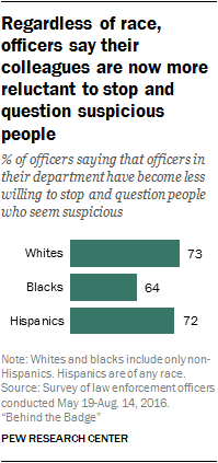Regardless of race, officers say their colleagues are now more reluctant to stop and questions suspicious people