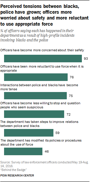 Perceived tensions between blacks, police have grown; officers more worried about safety and more reluctant to use appropriate force