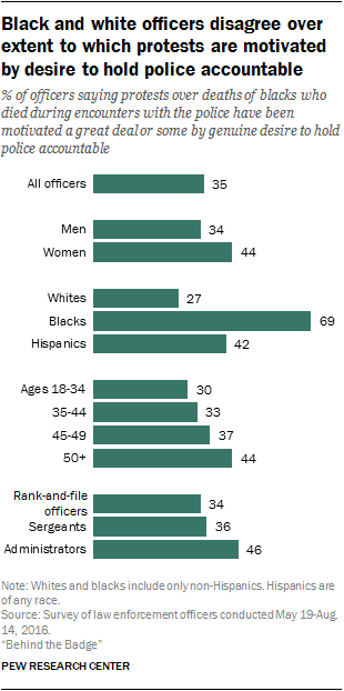Black and white officers disagree over extent to which protests are motivated by desire to hold police accountable