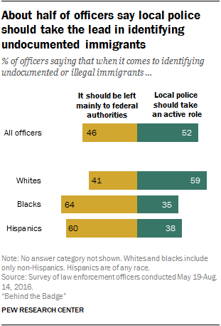 About half of officers say local police should take the lead in identifying undocumented immigrants