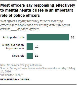 Most officers say responding effectively to mental health crises is an important role of police officers