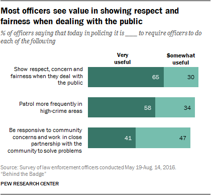 Most officers see value in showing respect and fairness when dealing with the public