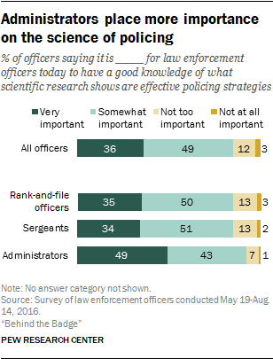 Administrators place more importance on the science of policing